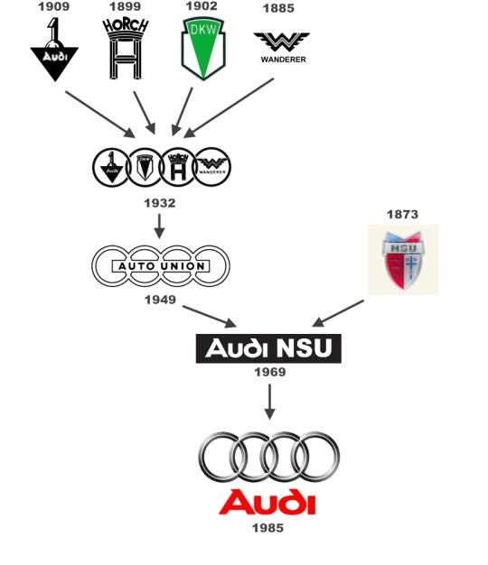 Audi-logo_history