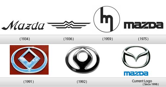 Mazda_Logo-history