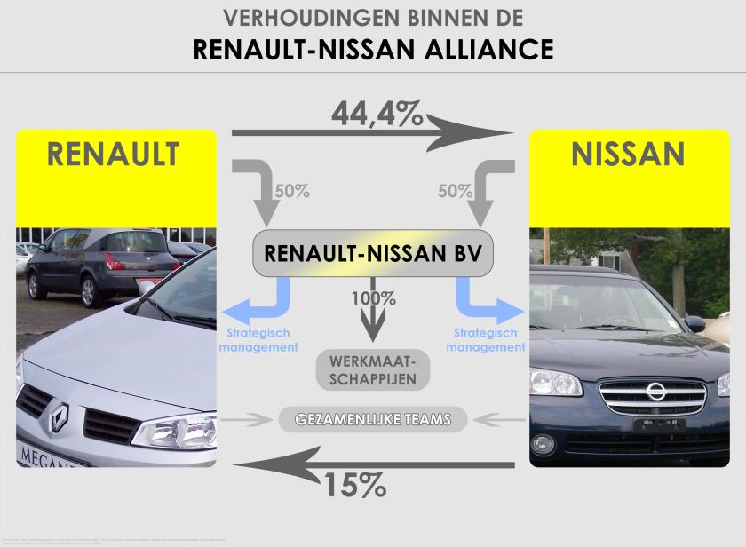 1981 Verhoudingen_binnen_de_Renault-Nissan_Alliance