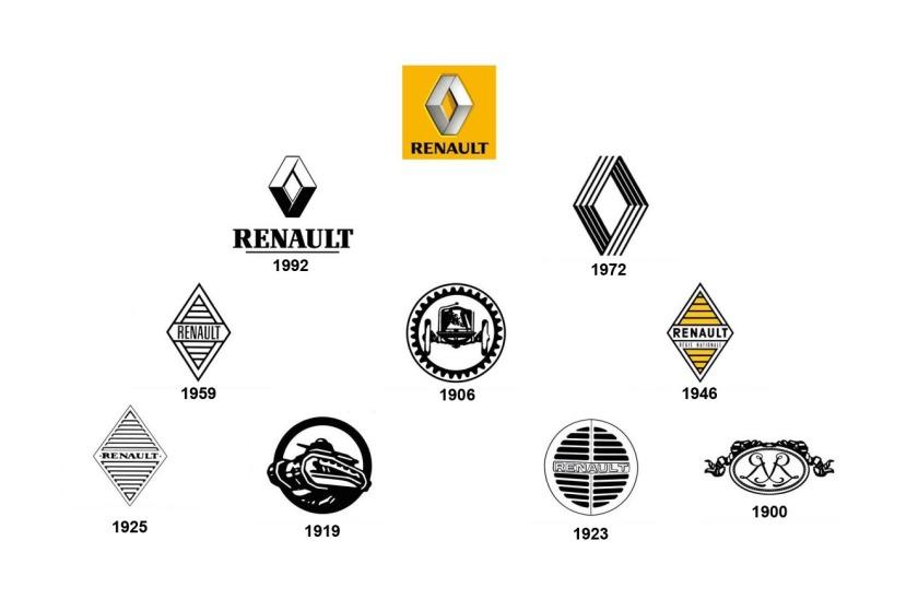 Histoire-logo-Renault-1