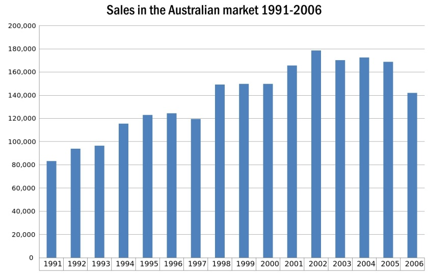 GM_Holden_Ltd_sales_in_the_Australian_market_1991-2006