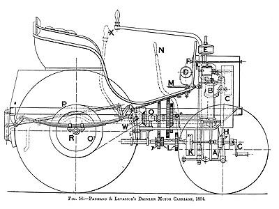 1894 Panhard et Levassor's