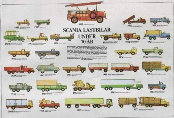 Scania Ad