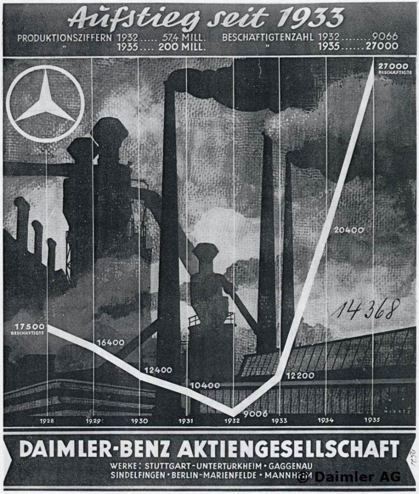 """Werbeanzeige im """"Völkischen Beobachter"""", 1935."""