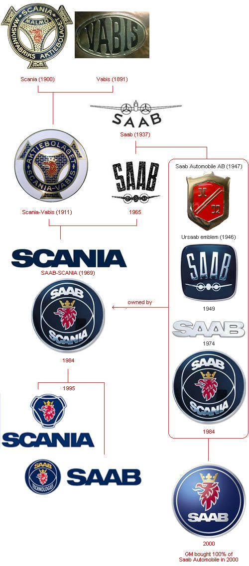 SAAB Logo Evolution